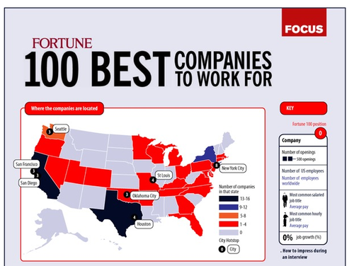 Fortune Focus Best Companies